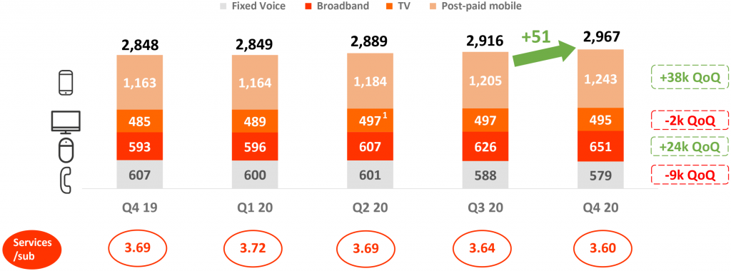 Euskaltel Subscribers by Product Offering
