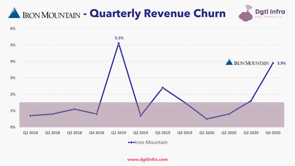 Iron Mountain Retail Data Center Churn
