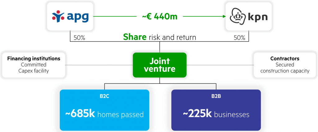 KPN APG ABP Joint Venture Structure