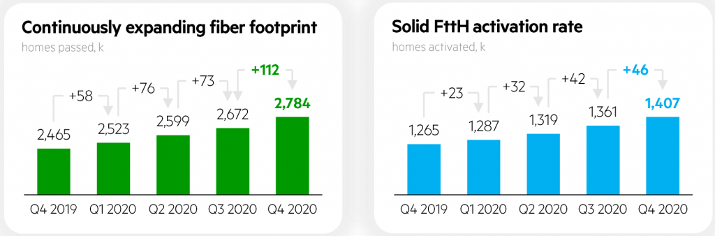 KPN Fiber Households Passed and Subscribers