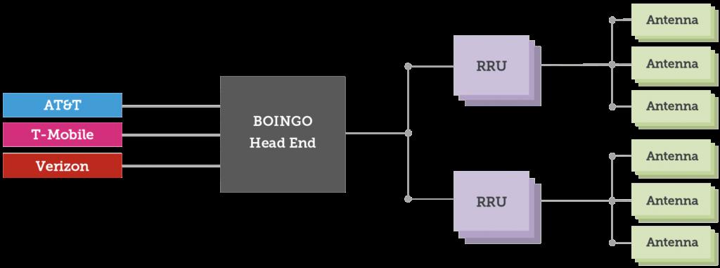 Boingo Distributed Antenna Systems DAS