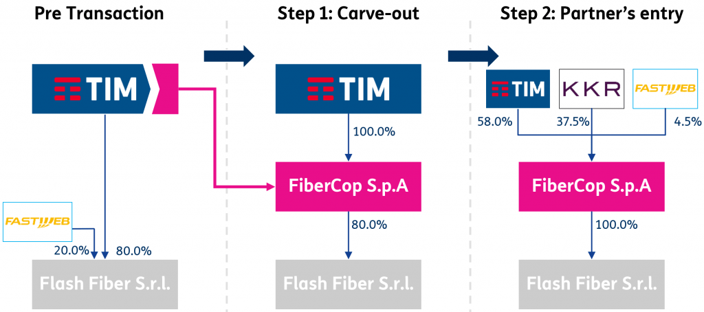 FiberCop Transaction Structure