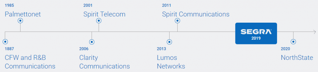 Segra Corporate Timeline and Companies