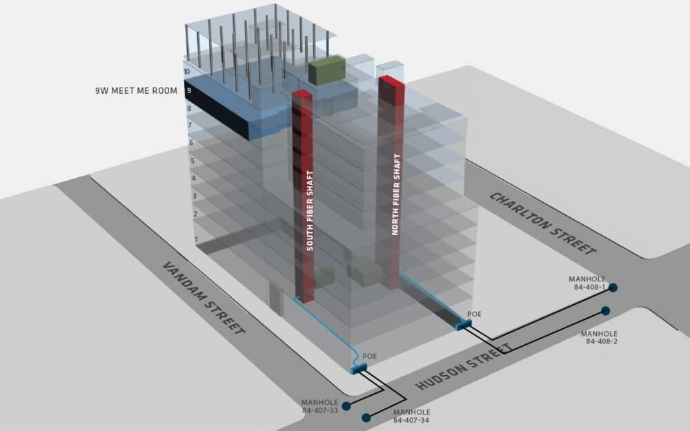 325 Hudson Street Building Layout Meet-Me Room