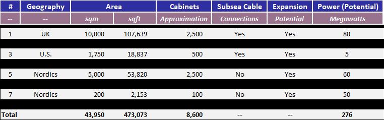 Digital 9 Infrastructure Data Centers Pipeline