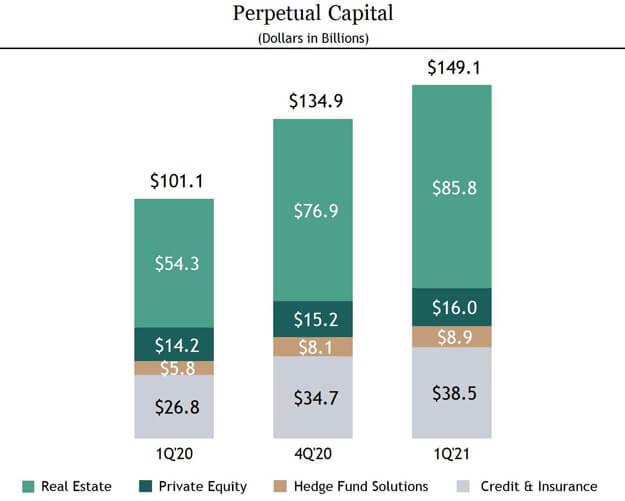 Blackstone Perpetual Capital Assets Under Management AUM Q1 2021