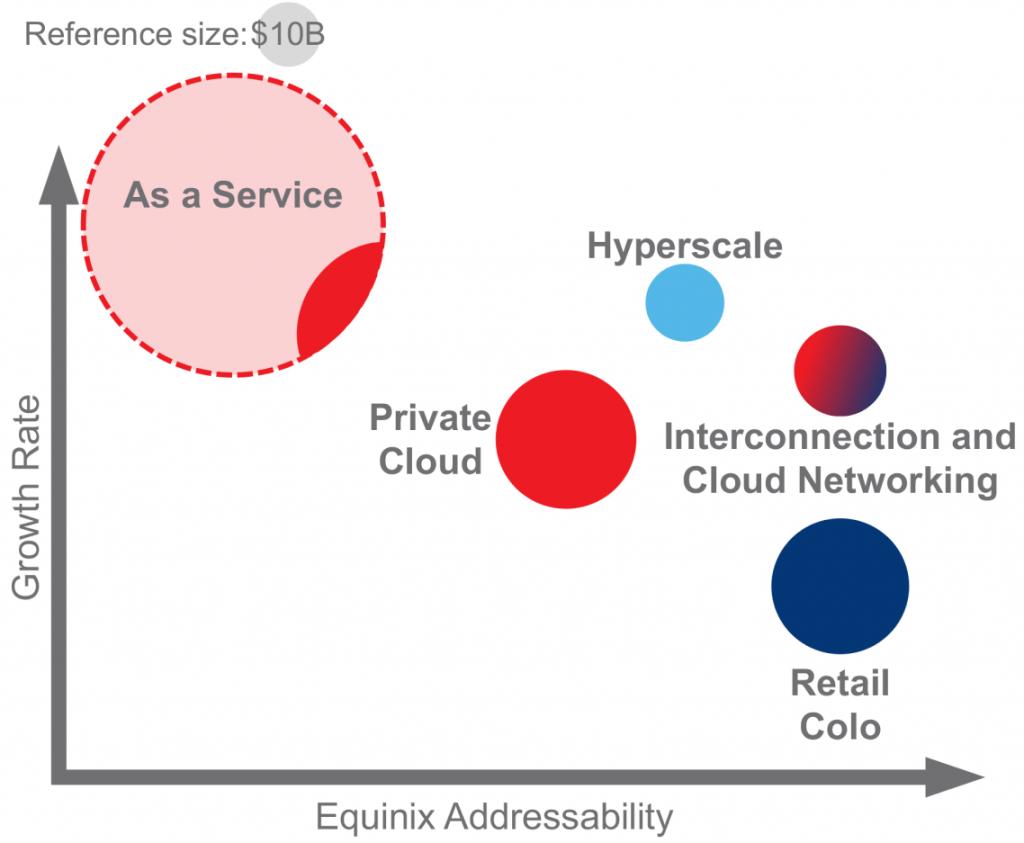 Data Center Total Addressable Market (TAM)