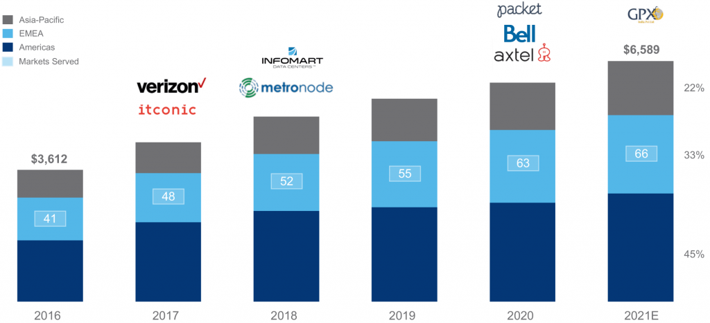 Equinix Historical Revenue and Acquisition Growth
