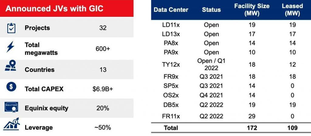 Equinix xScale Summary, Facility Size and Leased MW