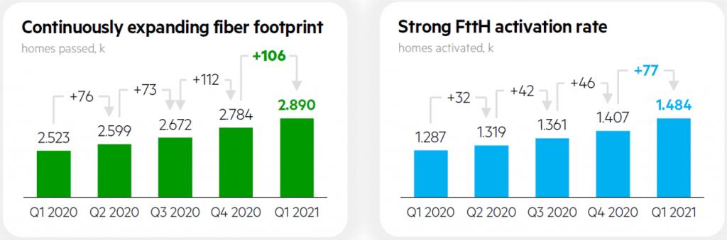 KPN Fiber Footprint and Activation Rate Q1 2021