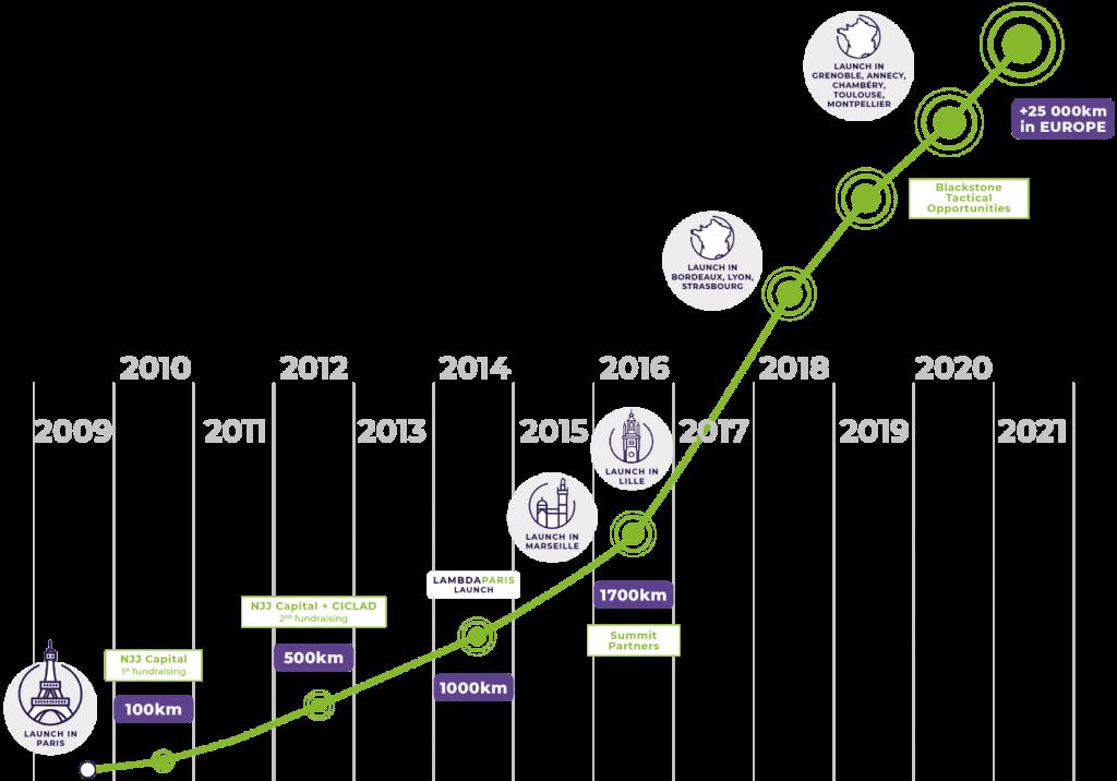 Sipartech Fiber Build-Out Timeline