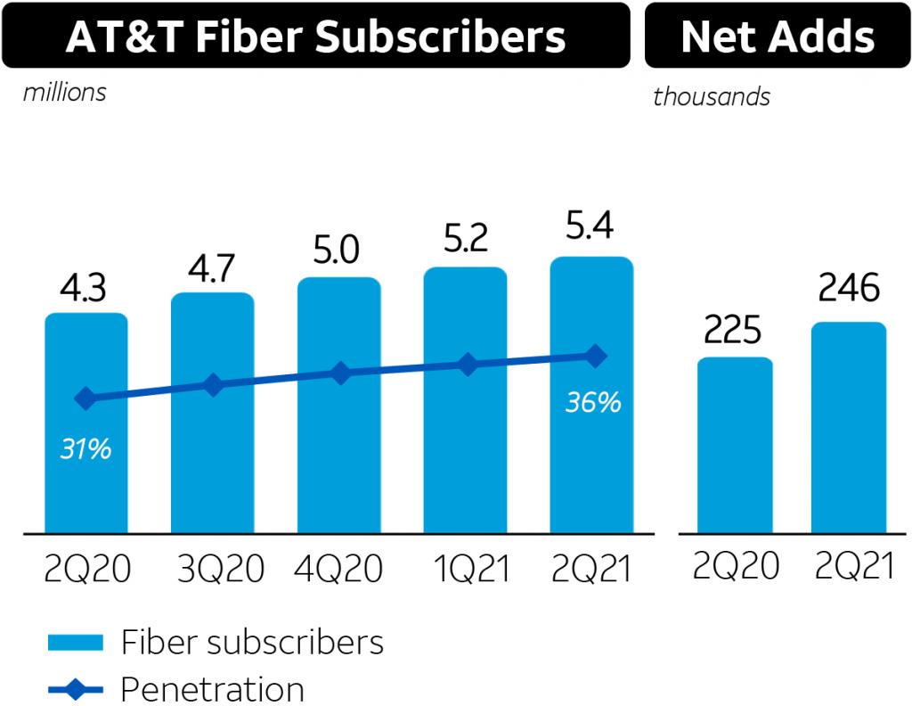 AT&T Fiber Subscribers Q2 2021