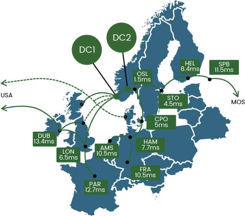 Green Mountain Connectivity in Europe