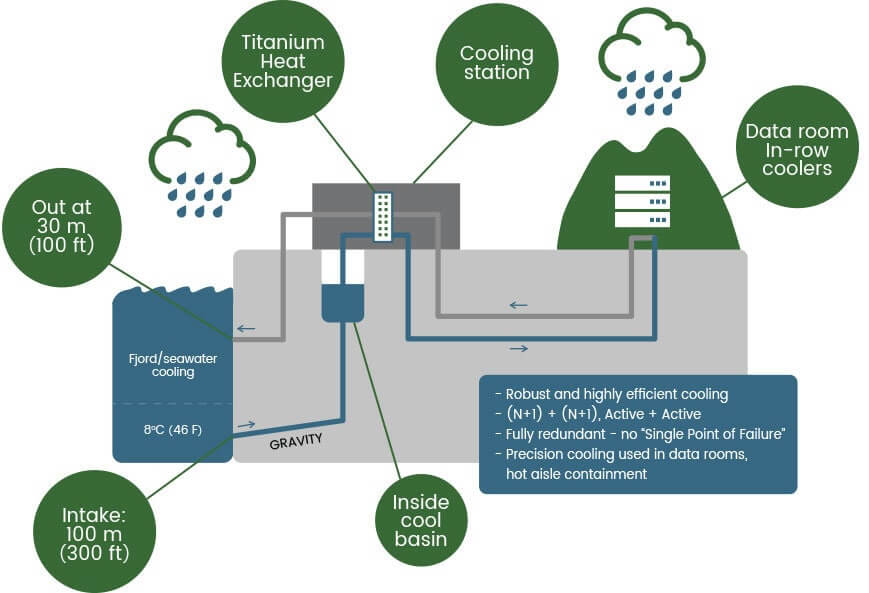 Green Mountain Cooling Process