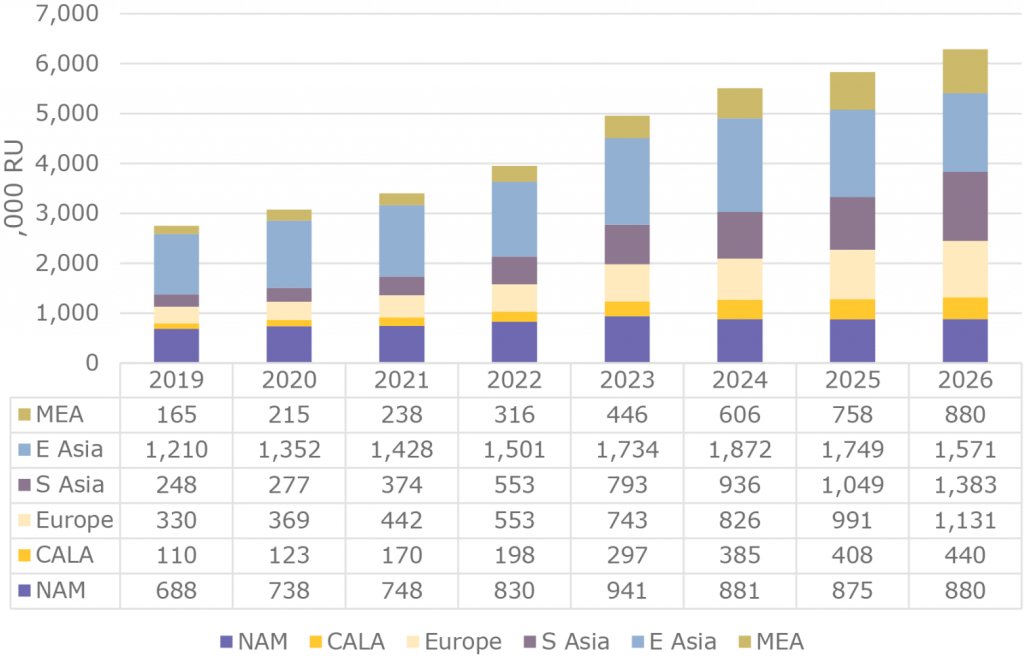 Small Cells New Deployments and Upgrades By Region to 2026