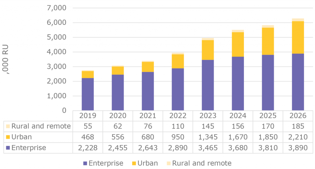 Small Cells New Deployments and Upgrades Globally to 2026