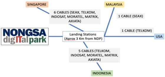 Subsea Cable Connectivity Nongsa Digital Park NDP Batam Indonesia