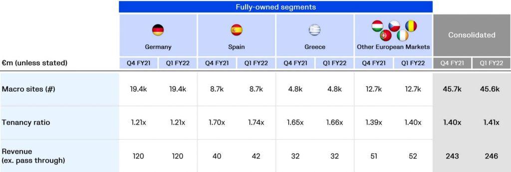 Vantage Towers Q1 FY22 Key Performance Indicators by Segment-min