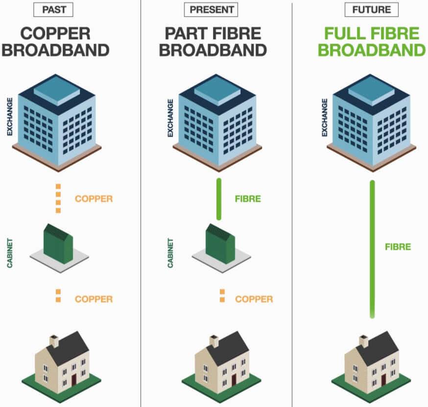 CityFibre Copper Fiber Broadband Comparison