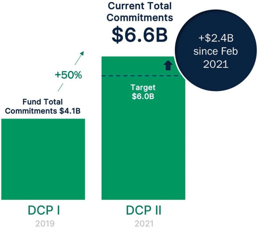 Digital Colony Partners II Capital Commitments Q2 2021
