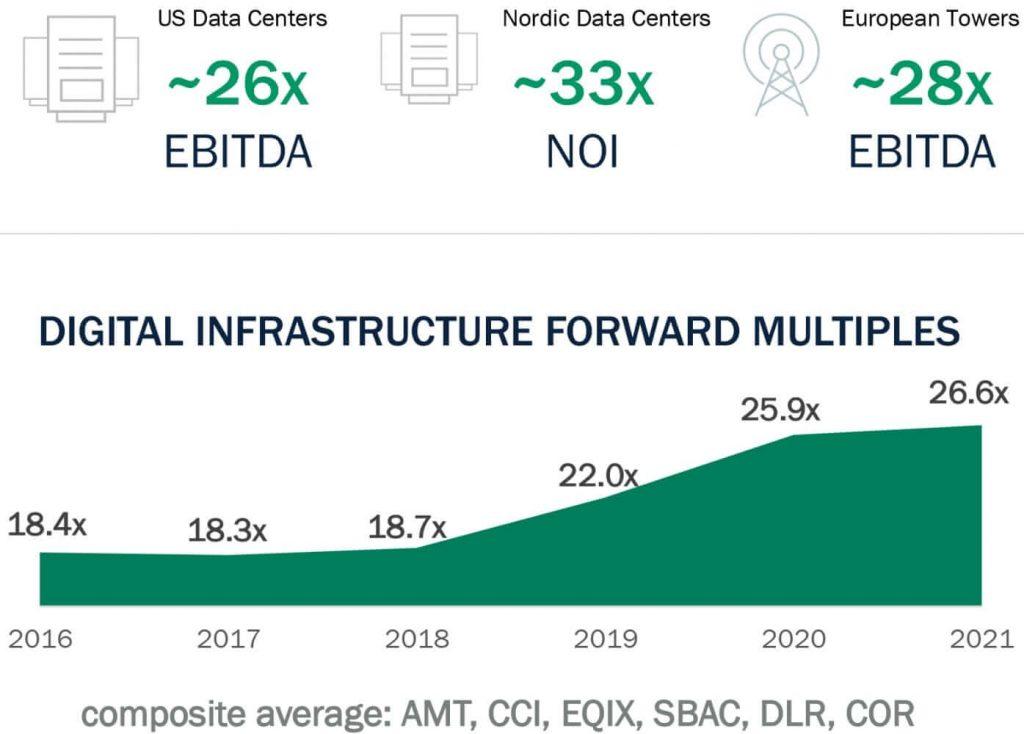 Digital Infrastructure Recent M&A Transactions