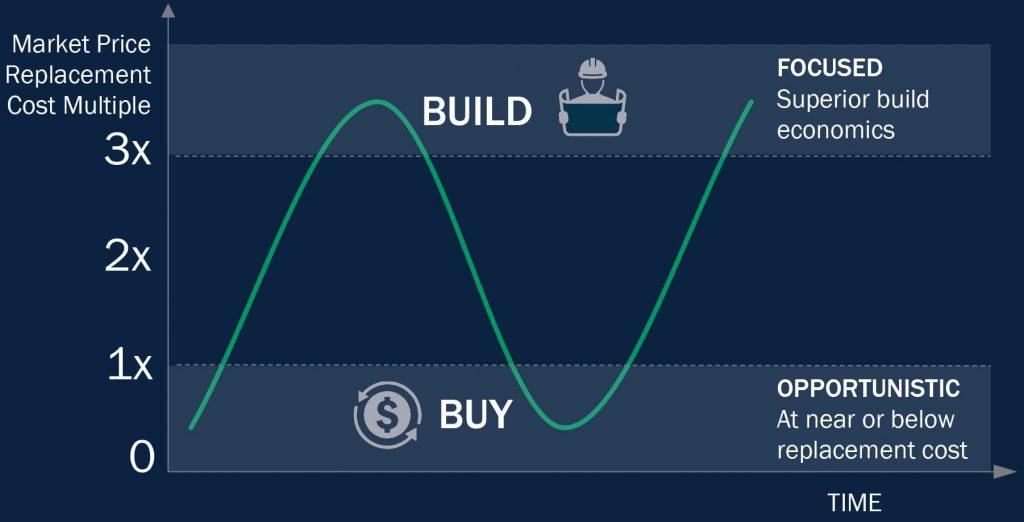 DigitalBridge Buy vs Build Decision