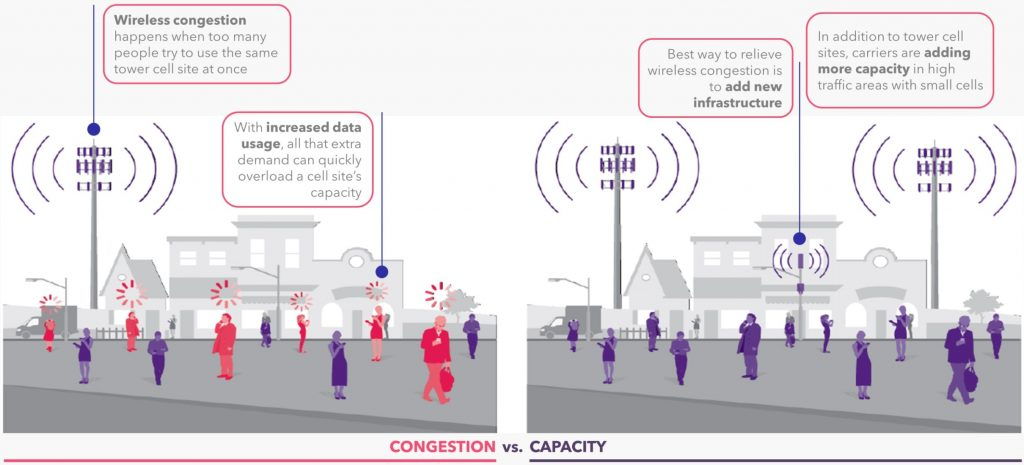 Small Cells Network Capacity Needed 2021