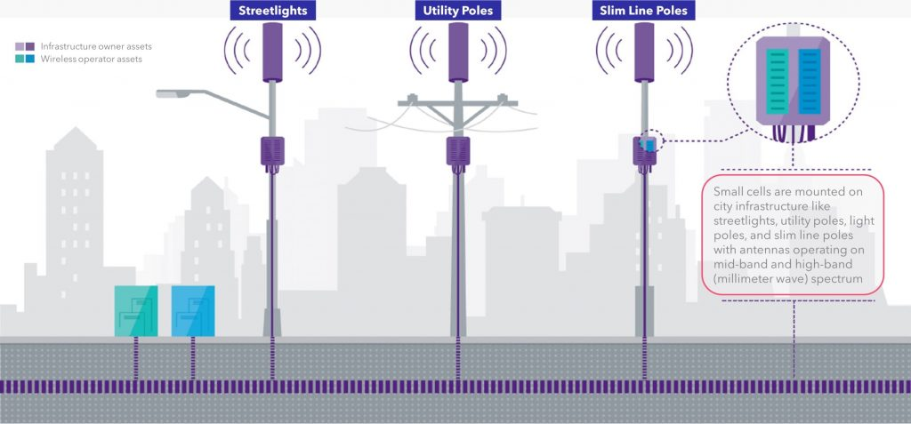 Small Cells What Do They Look Like 2021