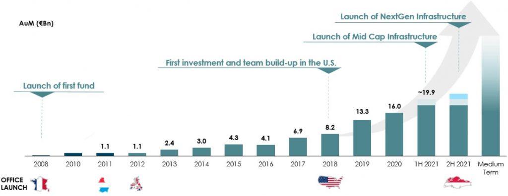 Antin Infrastructure Partners Assets Under Management AUM Growth