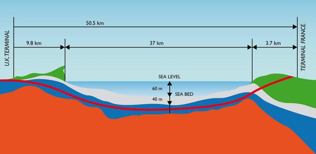 Channel Tunnel Undersea Railway Route