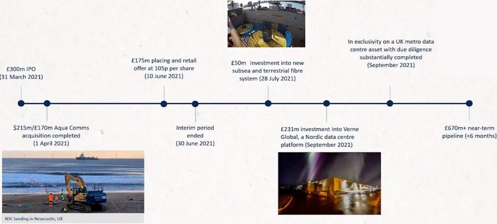 Digital 9 Infrastructure Portfolio and Pipeline