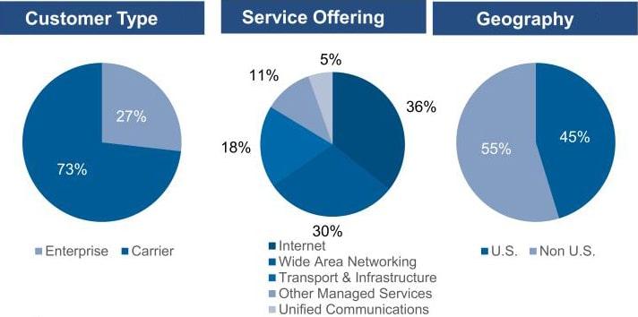 GTT Communications Customer Type Service Offering Geography