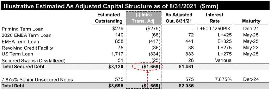 GTT Communications Illustrative Estimated As Adjusted Capital Structure