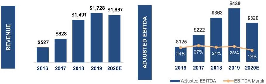 GTT Communications Revenue and Adjusted EBITDA