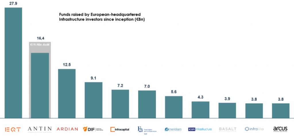 Infrastructure Fund Managers Headquartered in Europe as of June 30, 2021