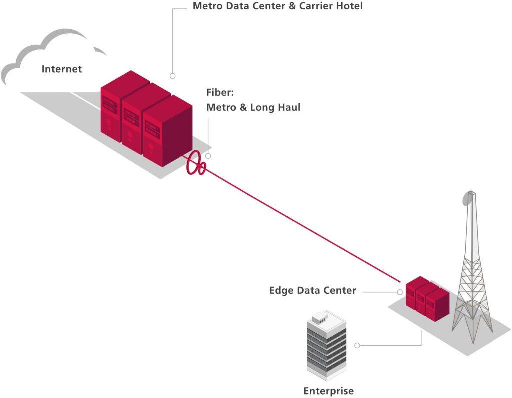 American Tower Edge Metro Data Center Network Architecture
