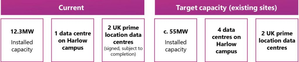 Kao Data Current and Target Capacity of Existing Sites