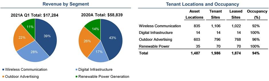 Landmark Infrastructure Partners Revenue and Tenants