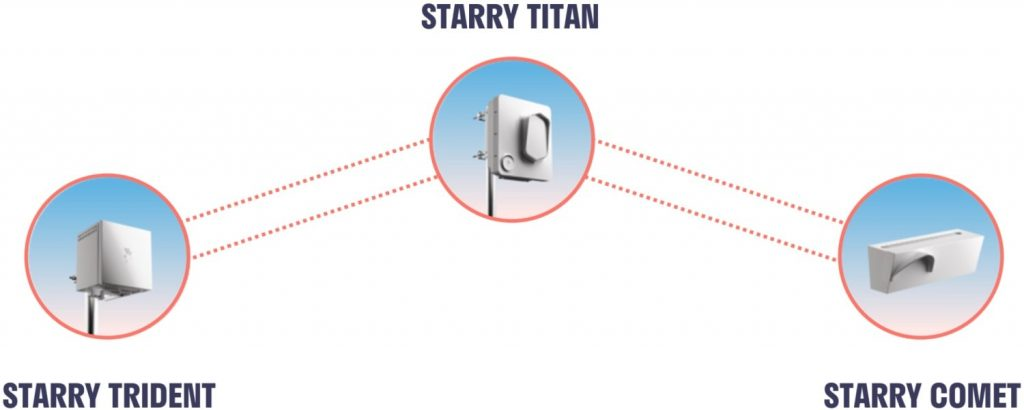 Starry Active Infrastructure Network Hardware