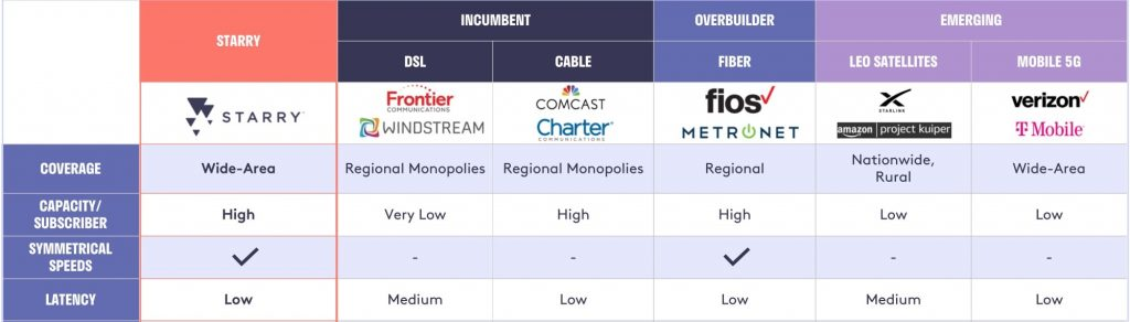 Starry Broadband Competition Comparison