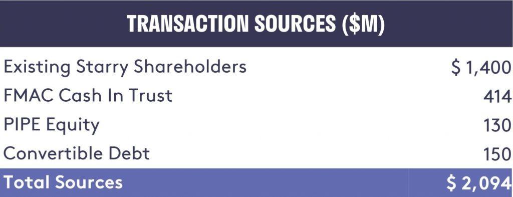 Starry FirstMark Horizon Transaction Sources