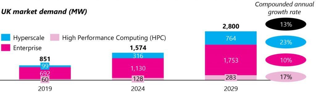 UK Data Center Market Demand in Megawatts